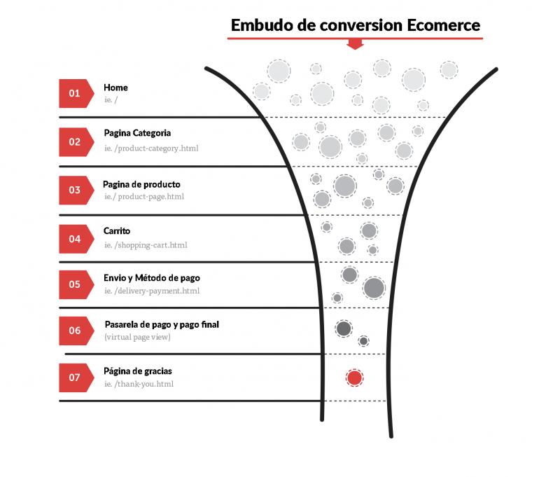 Embudo de conversion tienda online