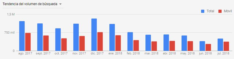 tendencia búsqueda mensual