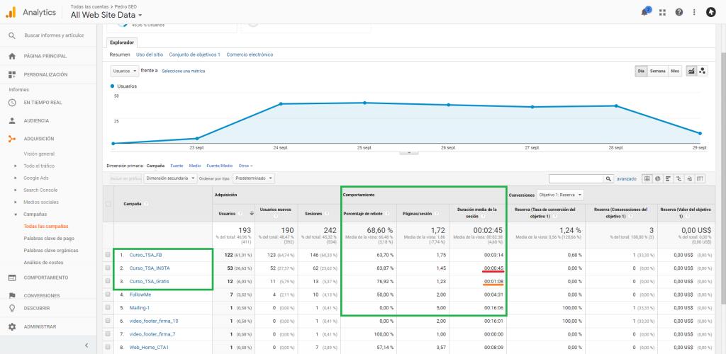 Configurar Parámetros URL facebook y analytcs