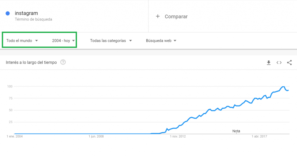 google trends instagram